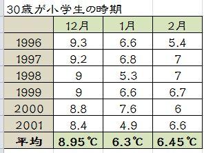 30歳 小学生 真冬 東京 気温