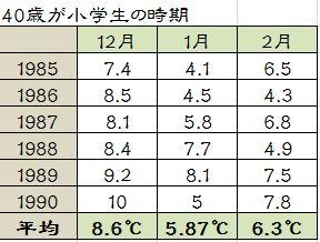 40歳 小学生 真冬 東京 気温