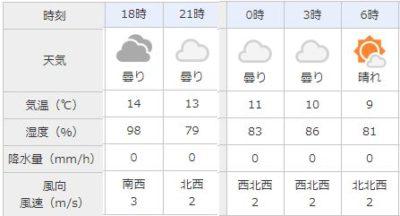 広島 天気 2019年2月 スーパームーン