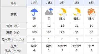 名古屋 天気 2019年2月 スーパームーン