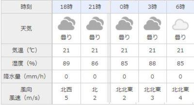 沖縄 天気 2019年2月 スーパームーン