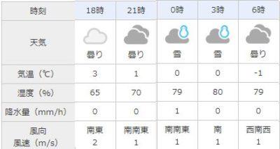 札幌 天気 2019年2月 スーパームーン