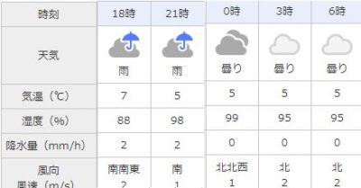 仙台 天気 2019年2月 スーパームーン